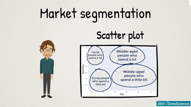 Marketing Segmentation Scatter Plot
