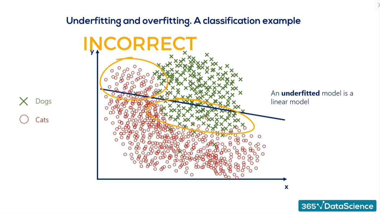 Overfitting vs underfitting: a classification example of an underfitted model